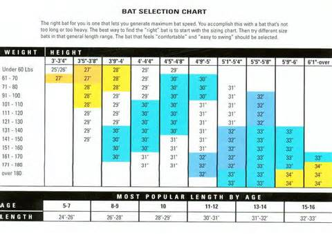 Baseball Bat Size Chart To Teaching Hitting
